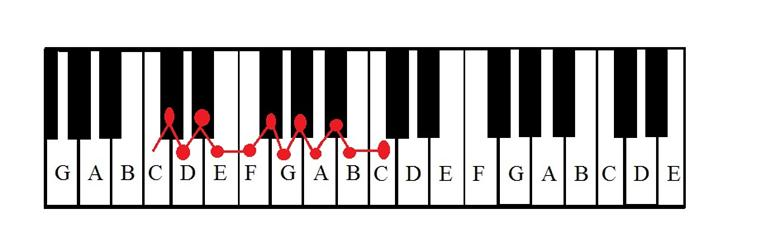 Piano piano chords key of c : What Does It Mean to Play in the Key of C?